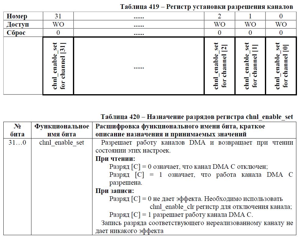 Переходим с STM32 на российский микроконтроллер К1986ВЕ92QI. Практическое применение: Генерируем и воспроизводим звук. Часть вторая: генерируем синусоидальный сигнал. Освоение DMA - 4