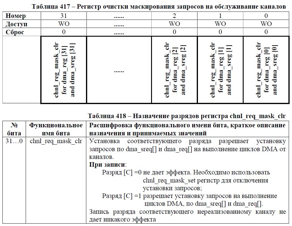 Переходим с STM32 на российский микроконтроллер К1986ВЕ92QI. Практическое применение: Генерируем и воспроизводим звук. Часть вторая: генерируем синусоидальный сигнал. Освоение DMA - 6