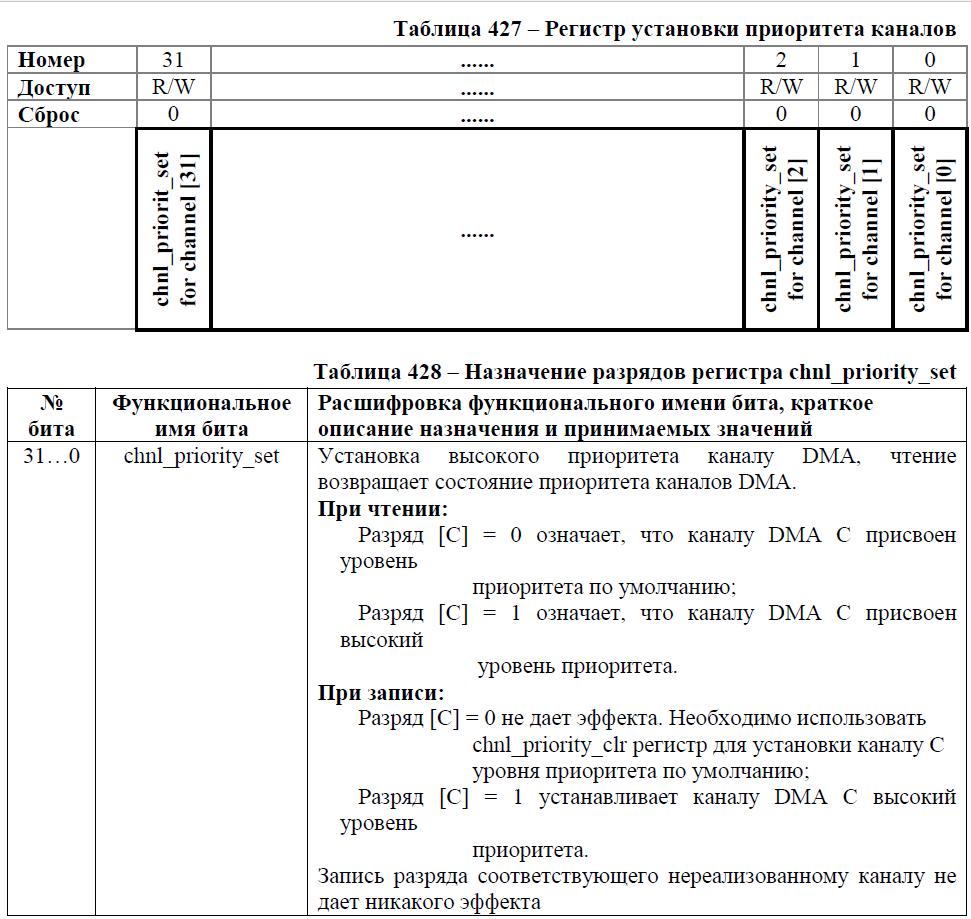 Переходим с STM32 на российский микроконтроллер К1986ВЕ92QI. Практическое применение: Генерируем и воспроизводим звук. Часть вторая: генерируем синусоидальный сигнал. Освоение DMA - 7
