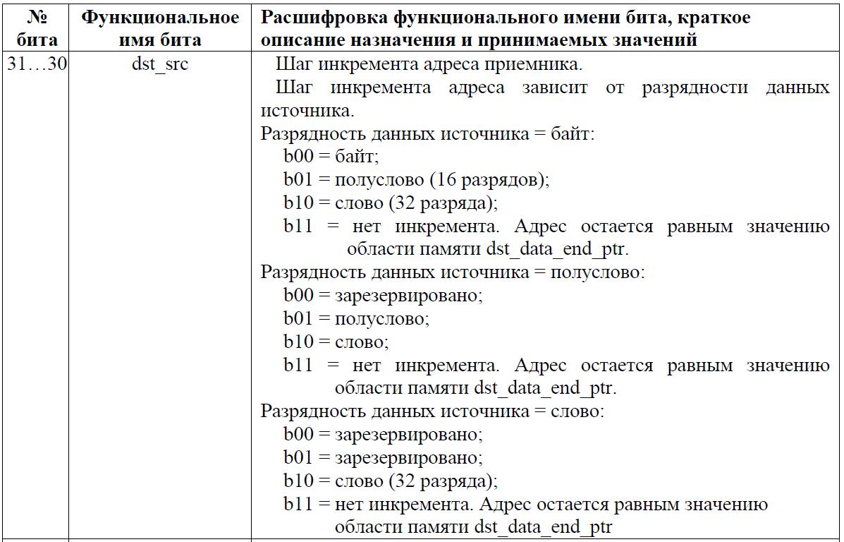 Переходим с STM32 на российский микроконтроллер К1986ВЕ92QI. Практическое применение: Генерируем и воспроизводим звук. Часть вторая: генерируем синусоидальный сигнал. Освоение DMA - 9