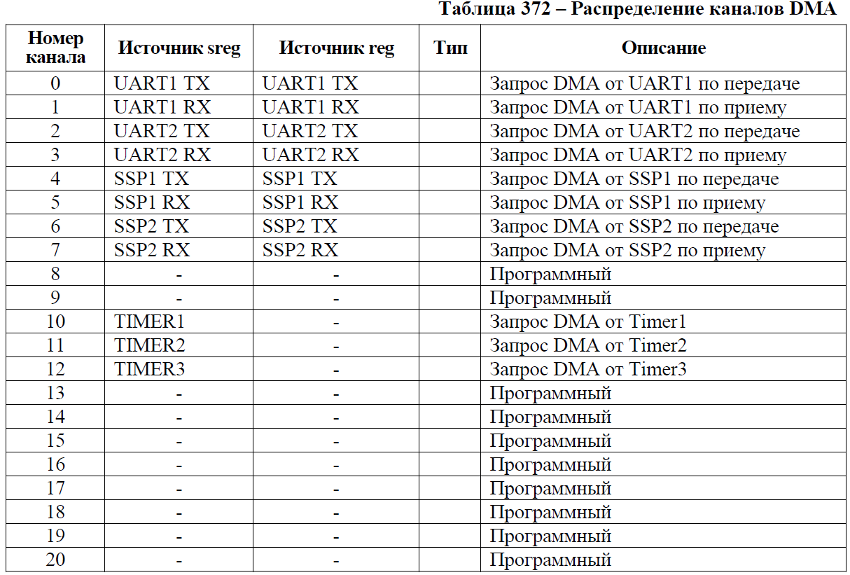 Переходим с STM32 на российский микроконтроллер К1986ВЕ92QI. Практическое применение: Генерируем и воспроизводим звук. Часть вторая: генерируем синусоидальный сигнал. Освоение DMA - 1