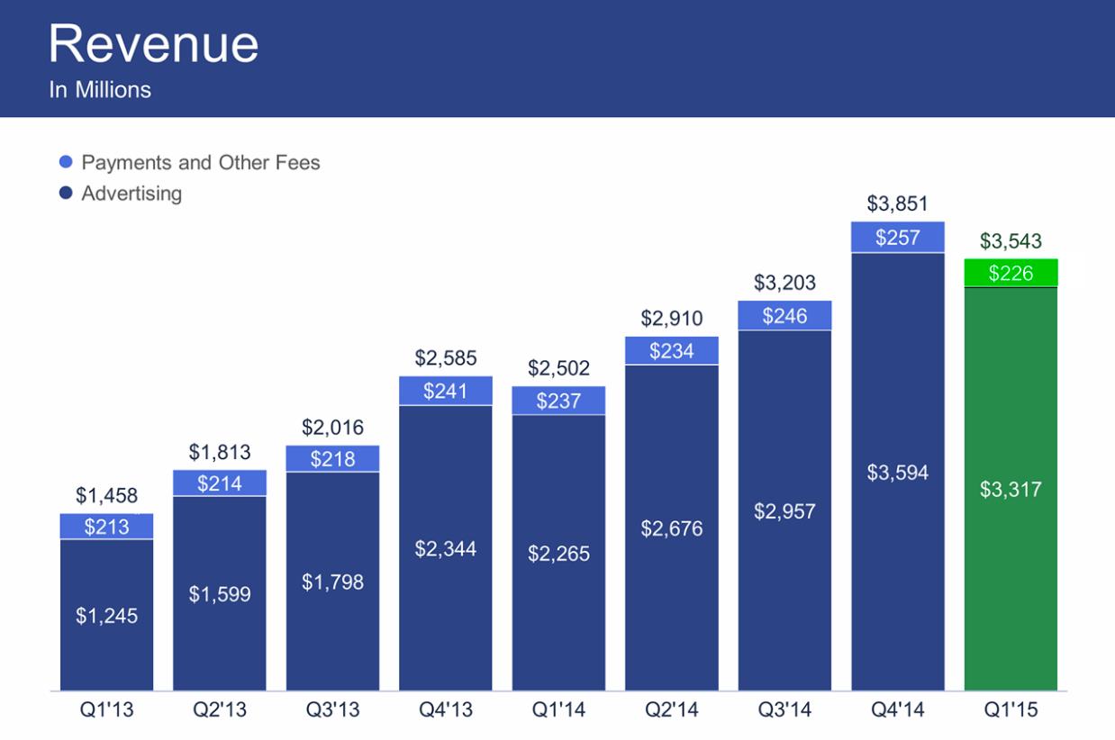 Квартальная прибыль Facebook упала на 20%, впервые за несколько лет - 2