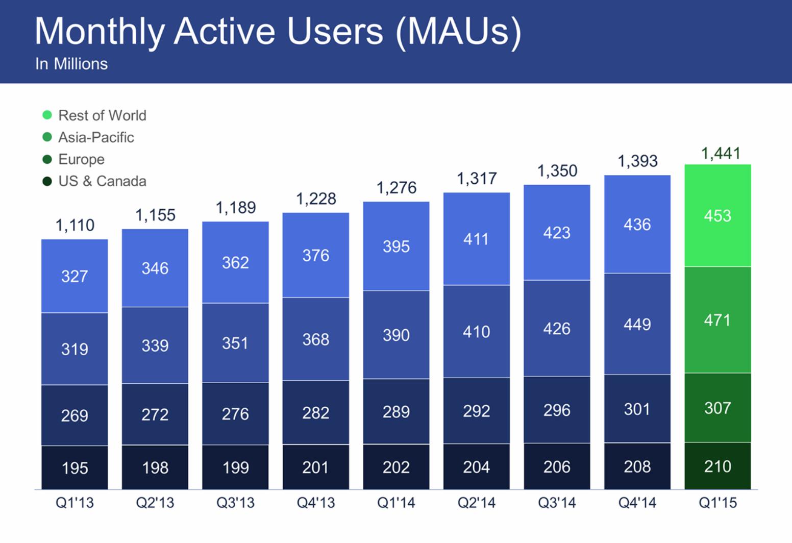 Квартальная прибыль Facebook упала на 20%, впервые за несколько лет - 3