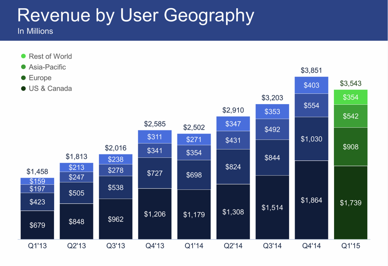 Квартальная прибыль Facebook упала на 20%, впервые за несколько лет - 4