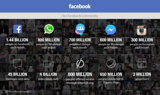 Квартальная прибыль Facebook упала на 20%, впервые за несколько лет - 6