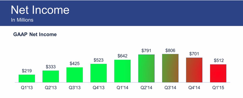 Квартальная прибыль Facebook упала на 20%, впервые за несколько лет - 1