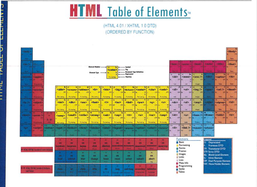 Дизайнер заявляет о копирайте на периодическую таблицу HTML5-элементов - 2