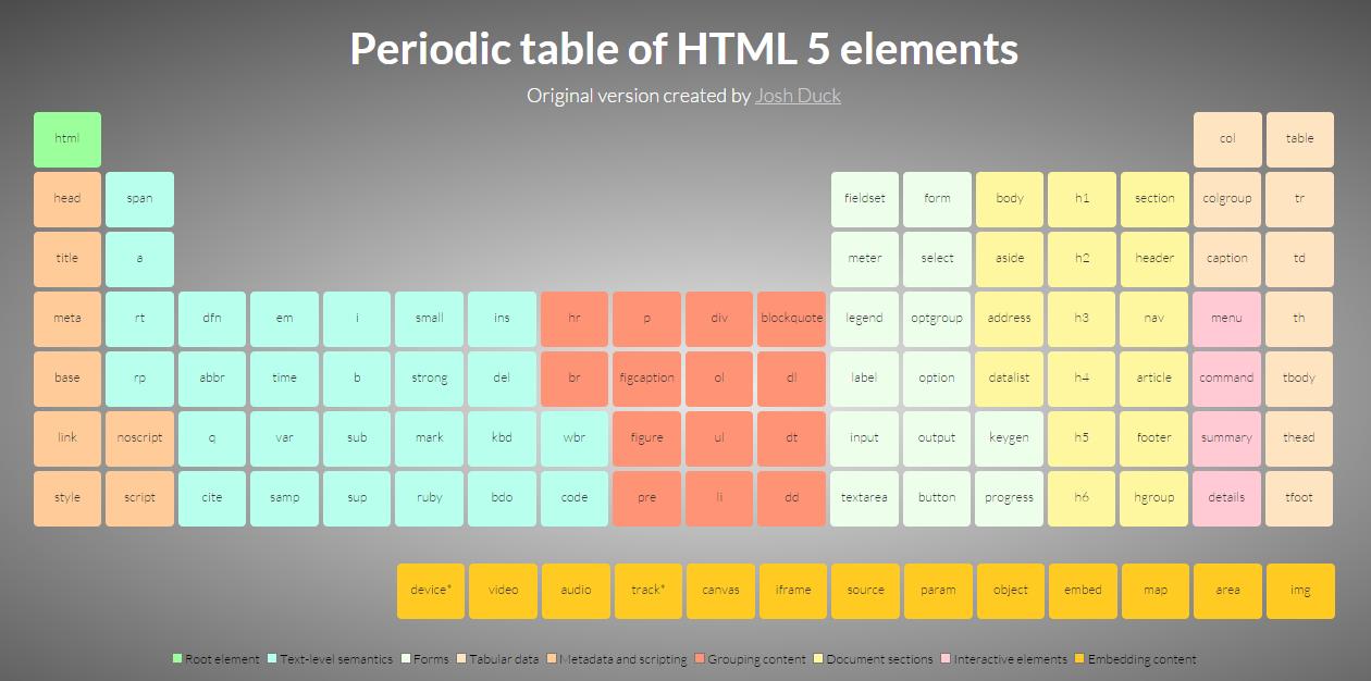Дизайнер заявляет о копирайте на периодическую таблицу HTML5-элементов - 3