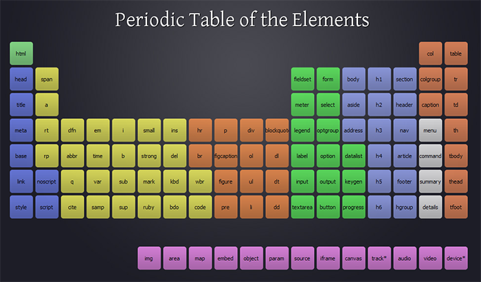 Дизайнер заявляет о копирайте на периодическую таблицу HTML5-элементов - 1