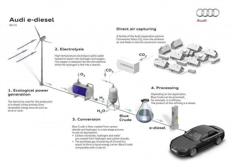 Audi произвела дизельное топливо из воздуха, воды и электричества - 2
