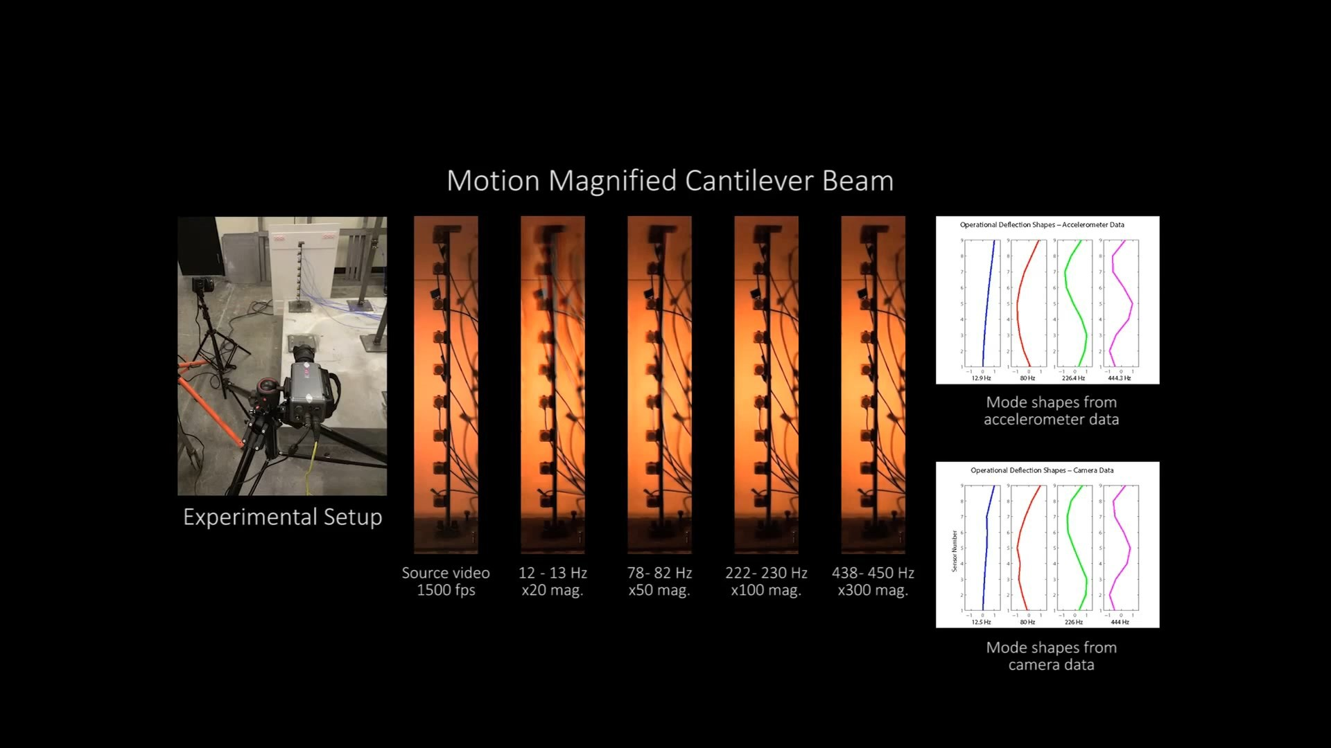 Регистрация колебаний зданий и мостов на видео с помощью алгоритмов - 3