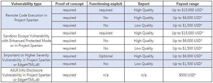 Программа поиска уязвимостей в Spartan от Майкрософт - 1