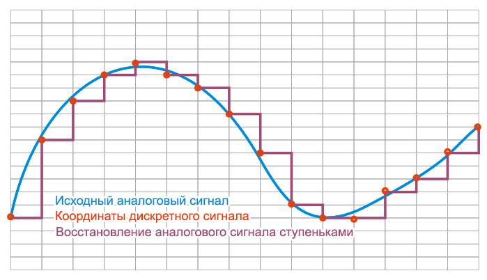 Отличия аналогового звука от цифрового - 2