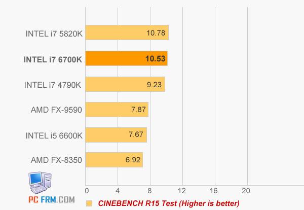 В среднем процессоры Intel Skylake-S превосходят процессоры Intel Haswell на 15%