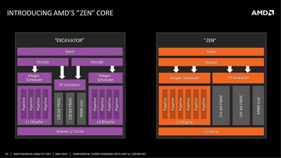 Микроархитектура Zen знаменует возврат к монолитному устройству ядра от модульной концепции