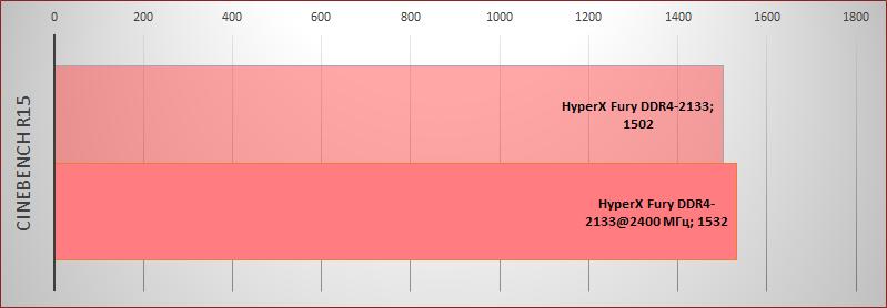 Обзор комплекта оперативной памяти DDR4 HyperX Fury с частотой 2133 МГц - 11