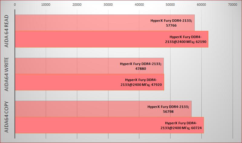 Обзор комплекта оперативной памяти DDR4 HyperX Fury с частотой 2133 МГц - 8