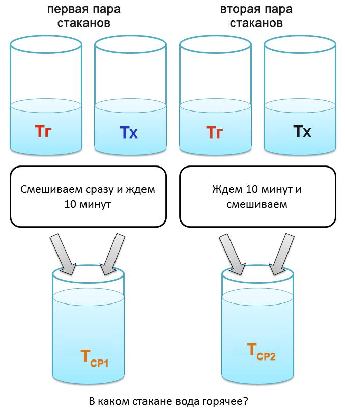 Четыре стакана без формул - 1