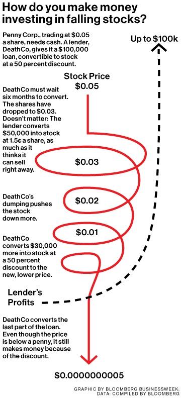 Как 27-летний молодой человек заработал несколько миллионов на «финансировании смертельной спирали» грошовых акций - 3