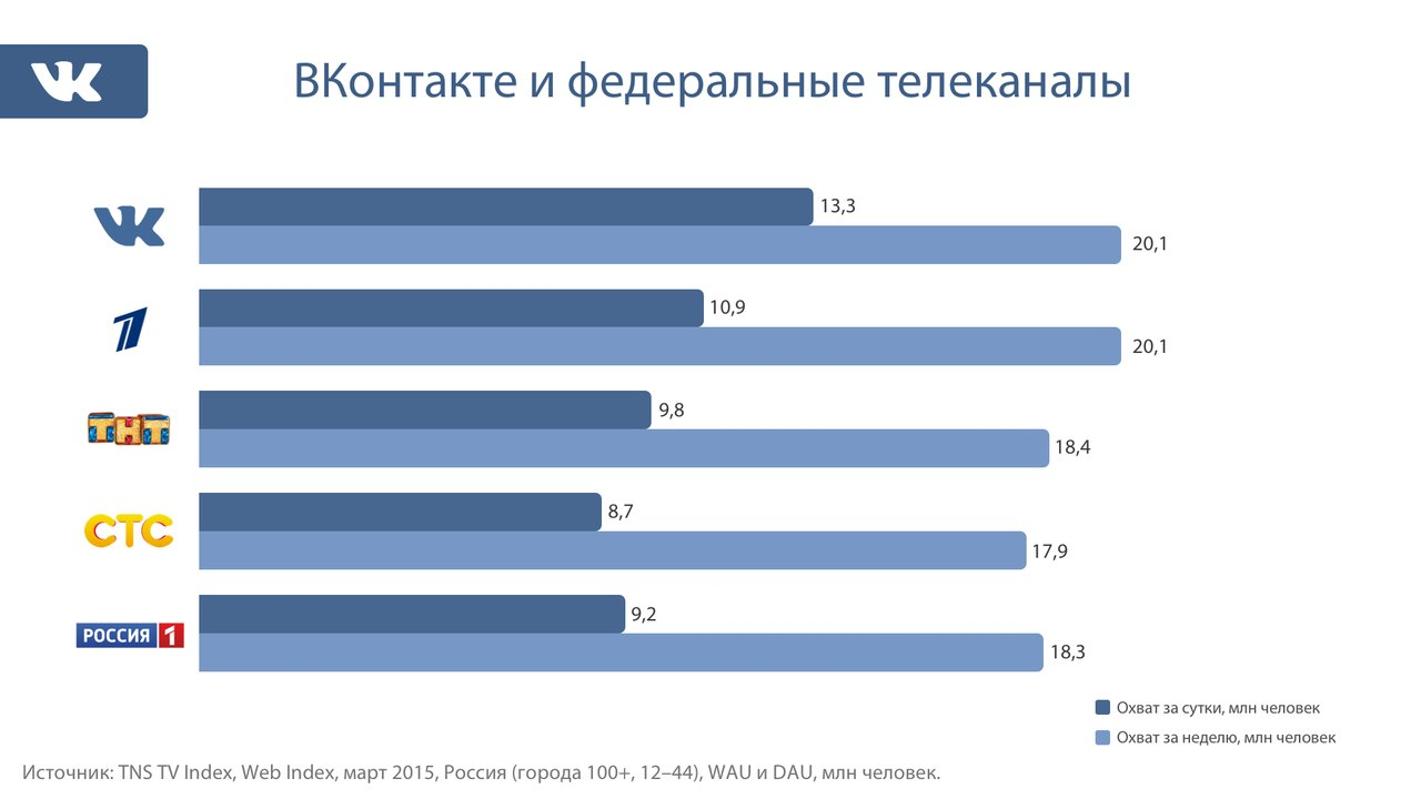 Российский сегмент Facebook отстает от «Одноклассников» всего в два раза по недельной аудитории - 1