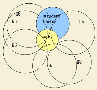 Мысли об идеальном языке программирования - 2