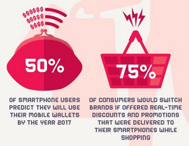 Мобильные платежи: что нового в 2015 году - 2
