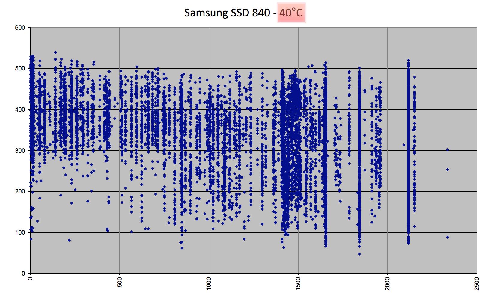Проблеме чтения старых данных Samsung 840 Evo подвержены 840 и другие твердотельники - 6