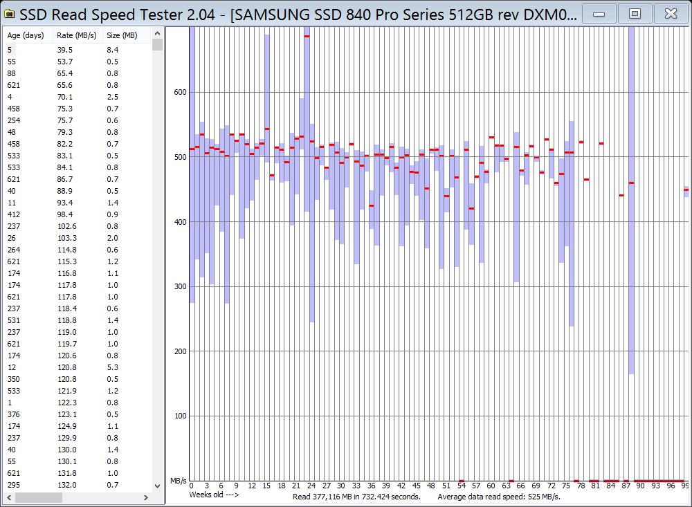 Проблеме чтения старых данных Samsung 840 Evo подвержены 840 и другие твердотельники - 7