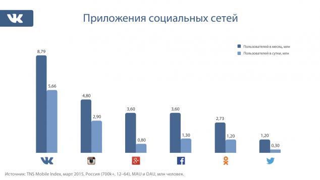 «ВКонтакте», Instagram и Facebook — самые популярные приложения соцсетей в крупных городах России - 1