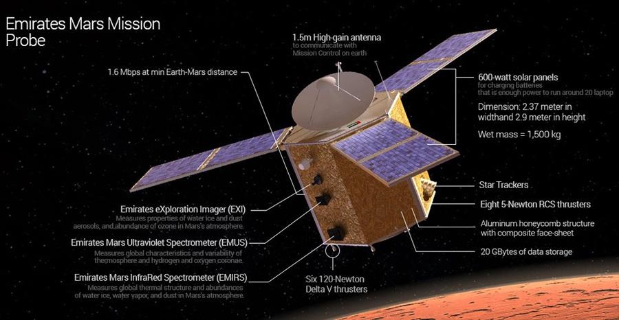 ОАЭ рассказали подробности своей марсианской программы - 2