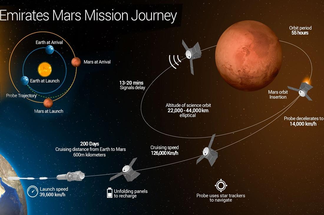 ОАЭ рассказали подробности своей марсианской программы - 4