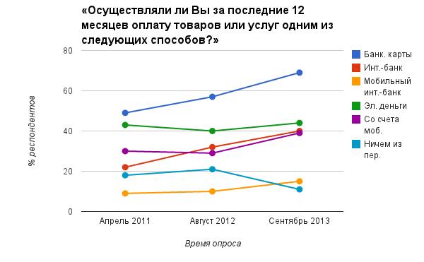 Банковские карты в два раза опережают другие способы оплаты во ВКонтакте - 2
