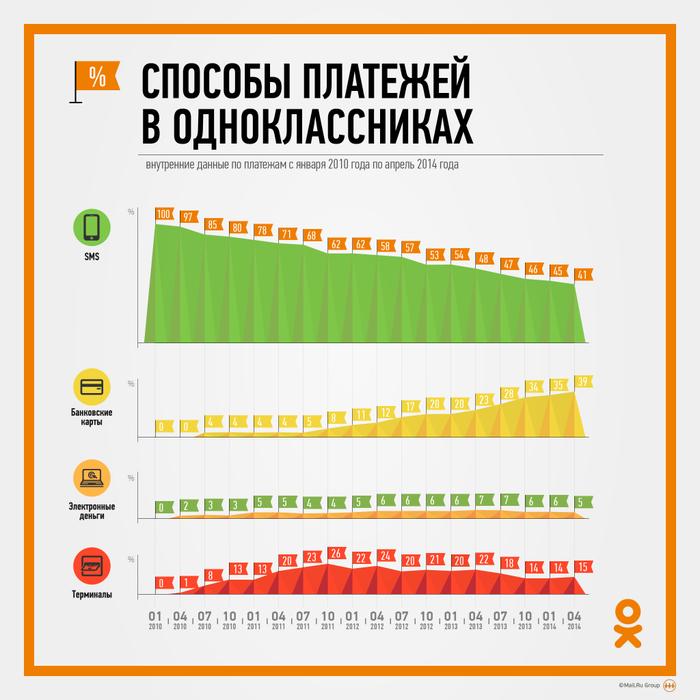 Банковские карты в два раза опережают другие способы оплаты во ВКонтакте - 1