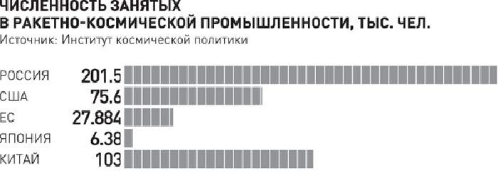 Куда летит Роскосмос - 3