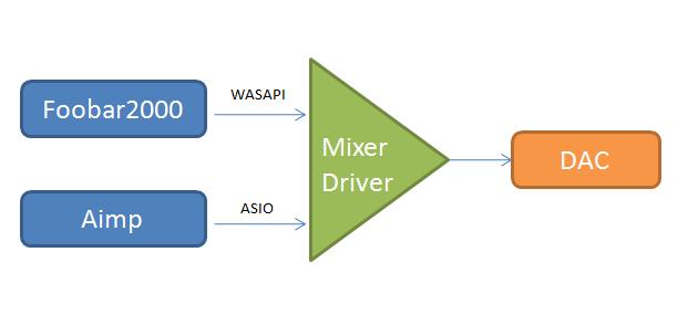 Зачем нужно ASIO для аудиофилов? - 5