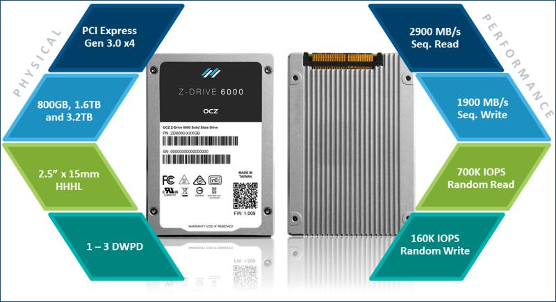 OCZ Z-Drive 6000 series — новые подробности о SSD с интерфейсом NVMe - 3