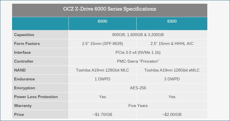 OCZ Z-Drive 6000 series — новые подробности о SSD с интерфейсом NVMe - 4