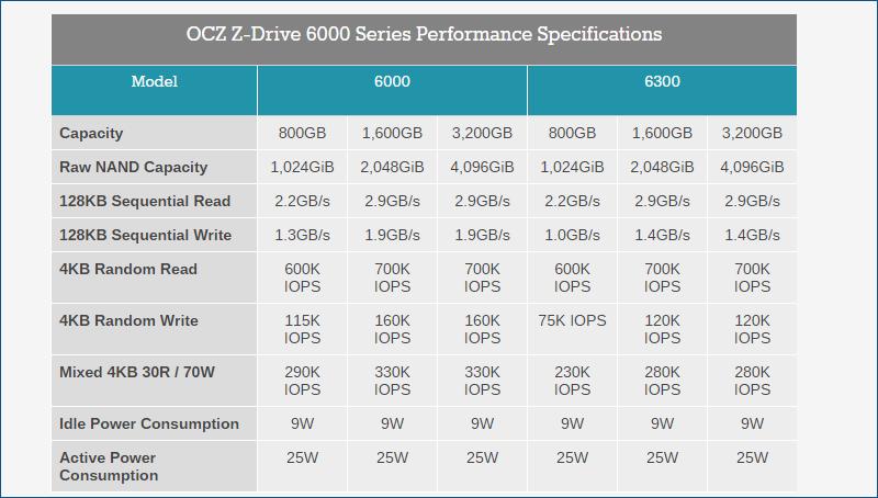 OCZ Z-Drive 6000 series — новые подробности о SSD с интерфейсом NVMe - 5