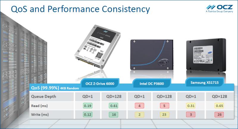 OCZ Z-Drive 6000 series — новые подробности о SSD с интерфейсом NVMe - 6