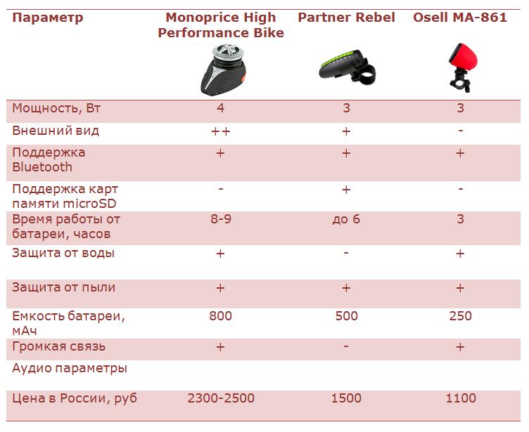 Обзор портативной Bluetooth колонки Monoprice High Performance Bike c креплением для велосипеда - 8