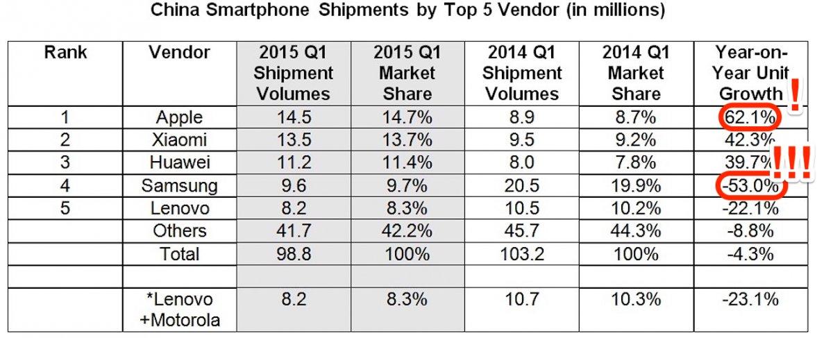 Смартфон Galaxy S6 может оказаться самой большой ошибкой Samsung, считает Oppenheimer - 1