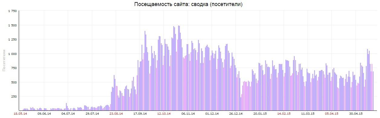 «Есть ли жизнь у маркетплейсов в России?» или «Как мы пытаемся делать конкурента Яндекс.Маркету» - 3