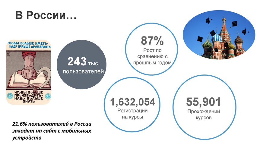 Российская статистика Coursera
