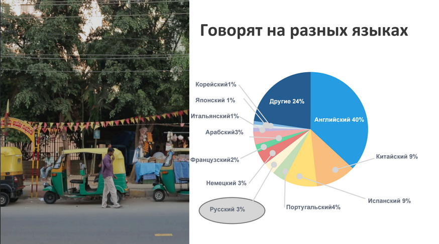 На каких языках говорят пользователи Coursera
