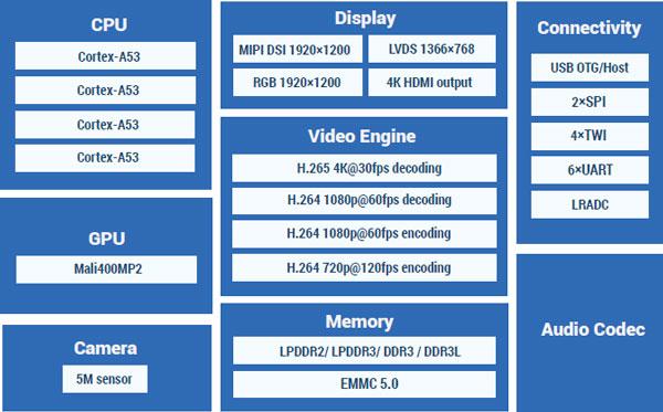64-разрядный 4-ядерный процессор AllWinner A64 для планшетов стоит $5