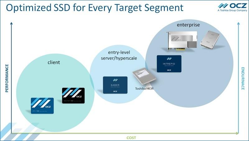 Тестирование по методике SNIA нового твердотельного накопителя OCZ Saber 1000 – для корпоративных пользователей - 2
