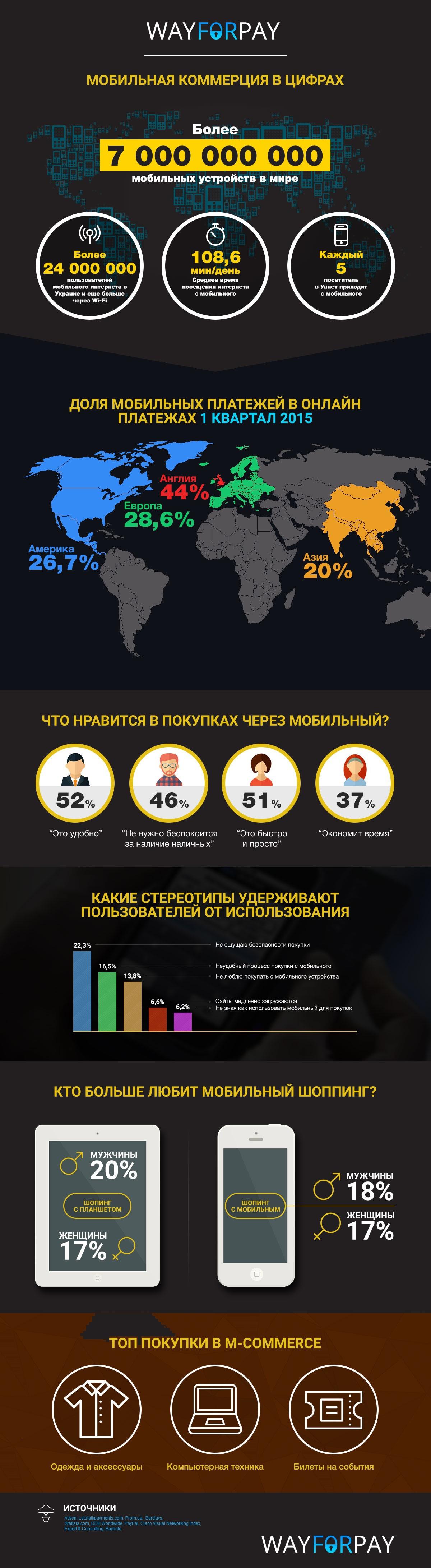 WayForPay: о мобильной коммерции в цифрах (Инфографика) - 2