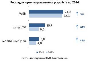 Аудитория OTT (видео) сервисов 2013—2014 в онлайне, на SmartTV и мобильных