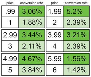 Психология ценообразования: 10 стратегий и 29 тактик - 2