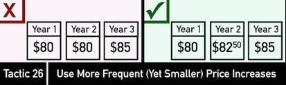 Психология ценообразования: 10 стратегий и 29 тактик - 35